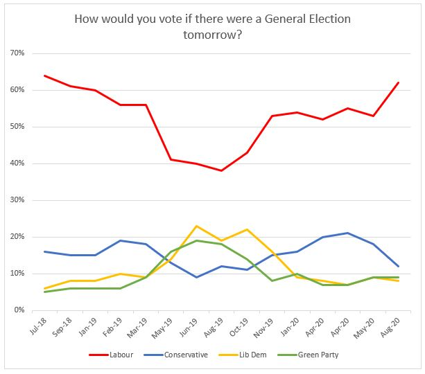2020 student voting - graph 1(1)
