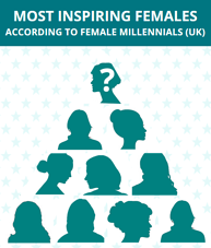 Who do millennial females look up to? Download infographic