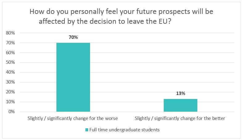 Brexit student poll 1