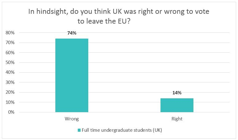 Brexit student poll 2