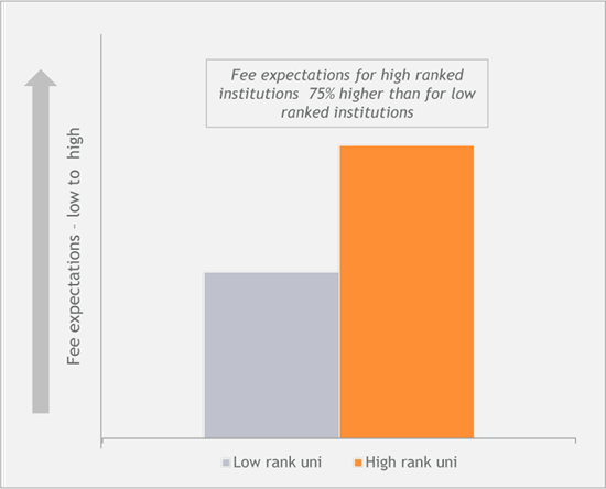 Figure 1: Fee expectations – low-ranked vs. high-ranked institutions
