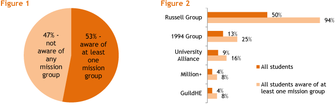 Which, if any, of the following have you heard of?- Russell Group, 1994 Group, University Alliance, million+ or Guild HE
