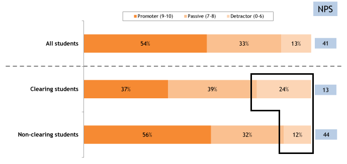 Net Promoter Scores – Clearing vs. Non-Clearing students