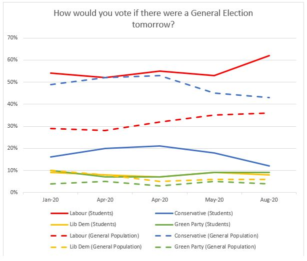 Student voting 2020 graph 2