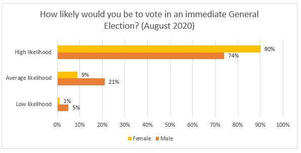 student voting 2020 graph 6