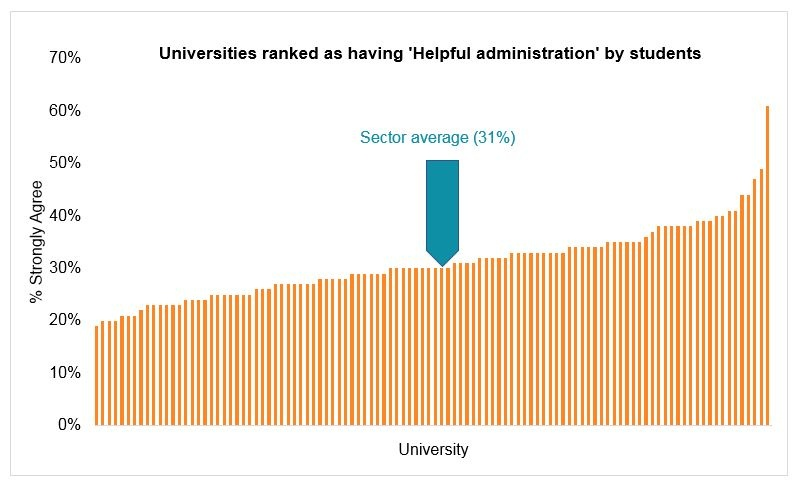 unis ranked by helpful administration