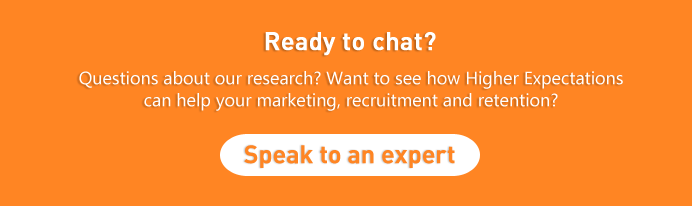 Ready to chat? Questions about our research? Want to see how Higher Expectations can help you?
